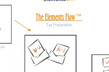 2015 Taxes: Checklists, Elements Flow, Etc.