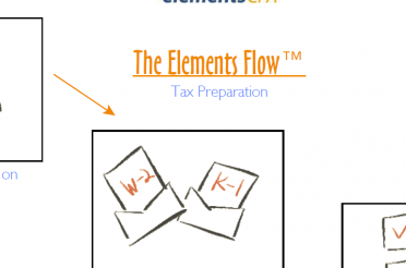 2015 Taxes: Checklists, Elements Flow, Etc.